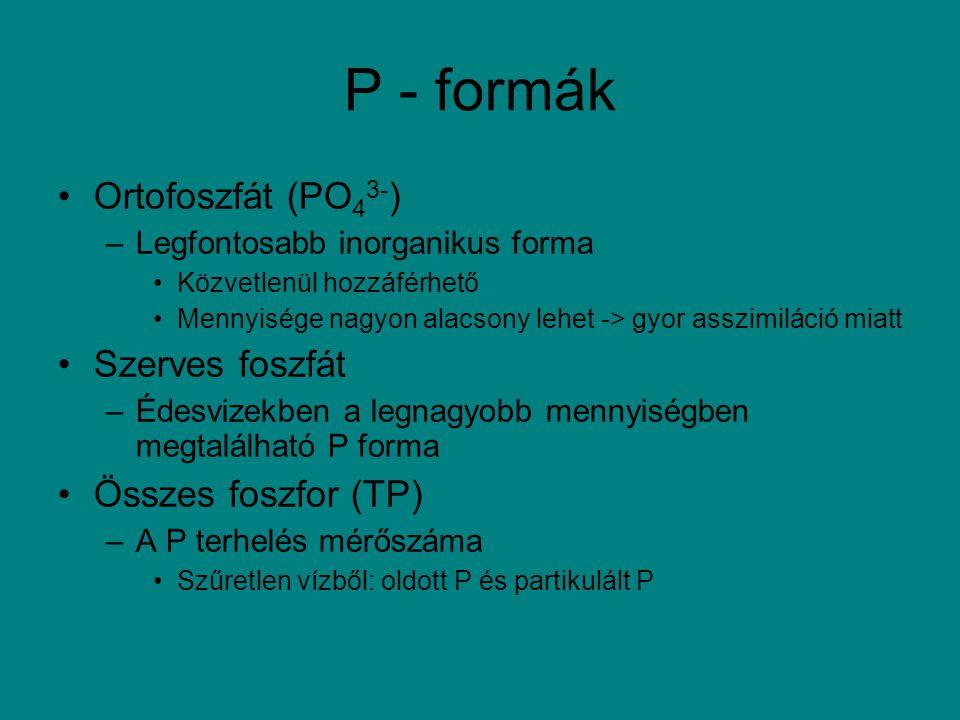 P - formák Ortofoszfát (PO 4 3- ) –Legfontosabb inorganikus forma Közvetlenül hozzáférhető Mennyisége nagyon alacsony lehet -> gyor asszimiláció miatt
