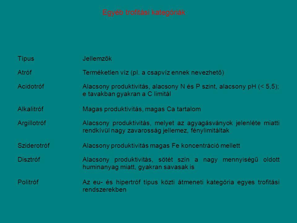 TípusJellemzők AtrófTerméketlen víz (pl. a csapvíz ennek nevezhető) AcidotrófAlacsony produktivitás, alacsony N és P szint, alacsony pH (< 5,5); e tav