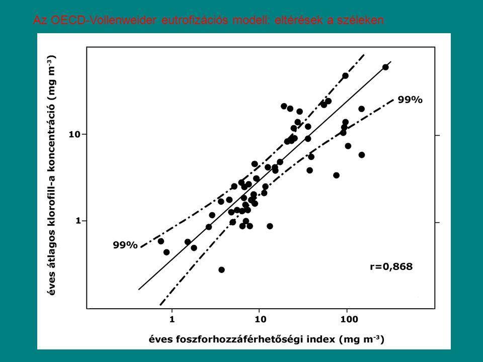 Az OECD-Vollenweider eutrofizációs modell: eltérések a széleken