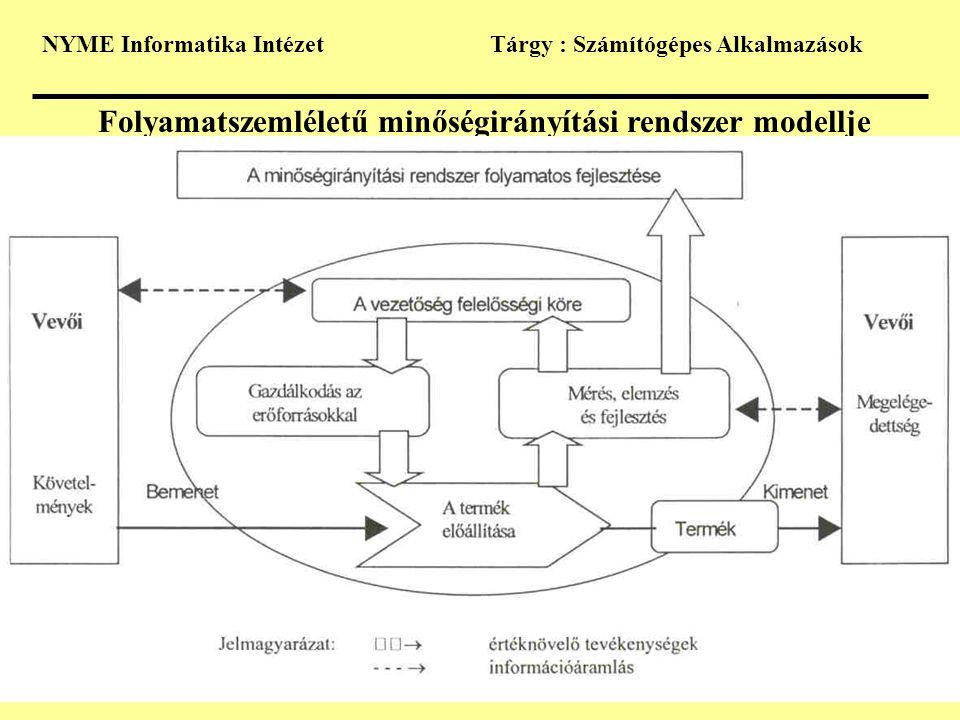 NYME Informatika IntézetTárgy : Számítógépes Alkalmazások Folyamatszemléletű minőségirányítási rendszer modellje