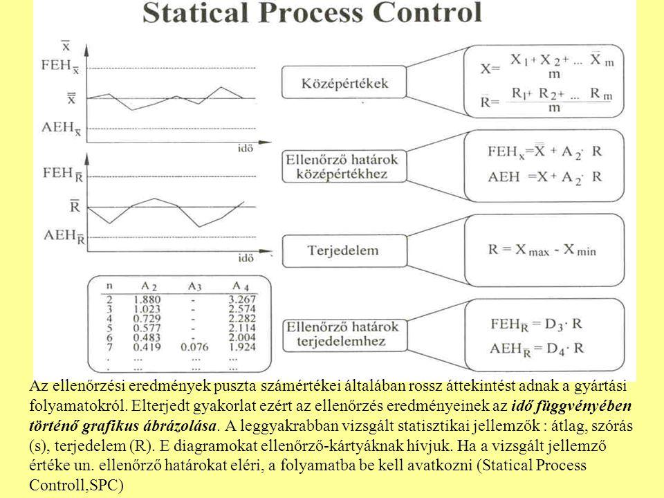 Az ellenőrzési eredmények puszta számértékei általában rossz áttekintést adnak a gyártási folyamatokról.
