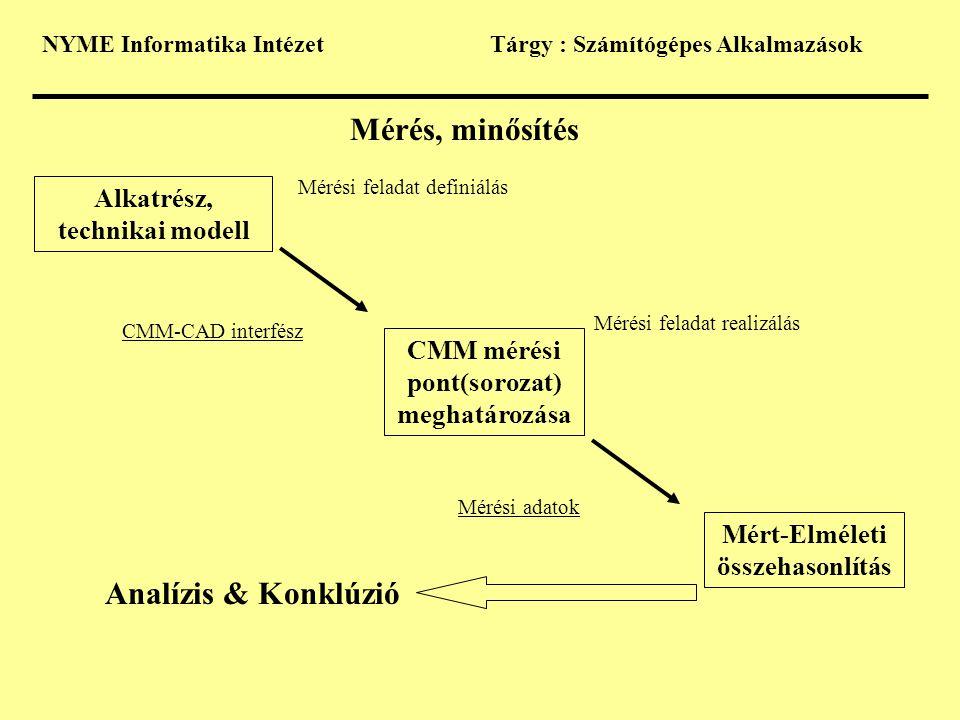 NYME Informatika IntézetTárgy : Számítógépes Alkalmazások Mérés, minősítés Alkatrész, technikai modell Mérési feladat definiálás Mérési feladat realiz