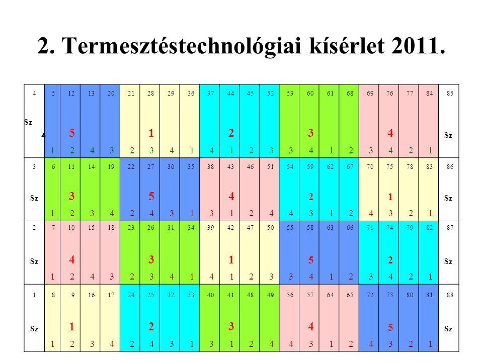 2. Termesztéstechnológiai kísérlet 2011. 451213202128293637444552536061686976778485 Sz z 5 1 2 3 4 Sz 12432341412334123421 361114192227303538434651545