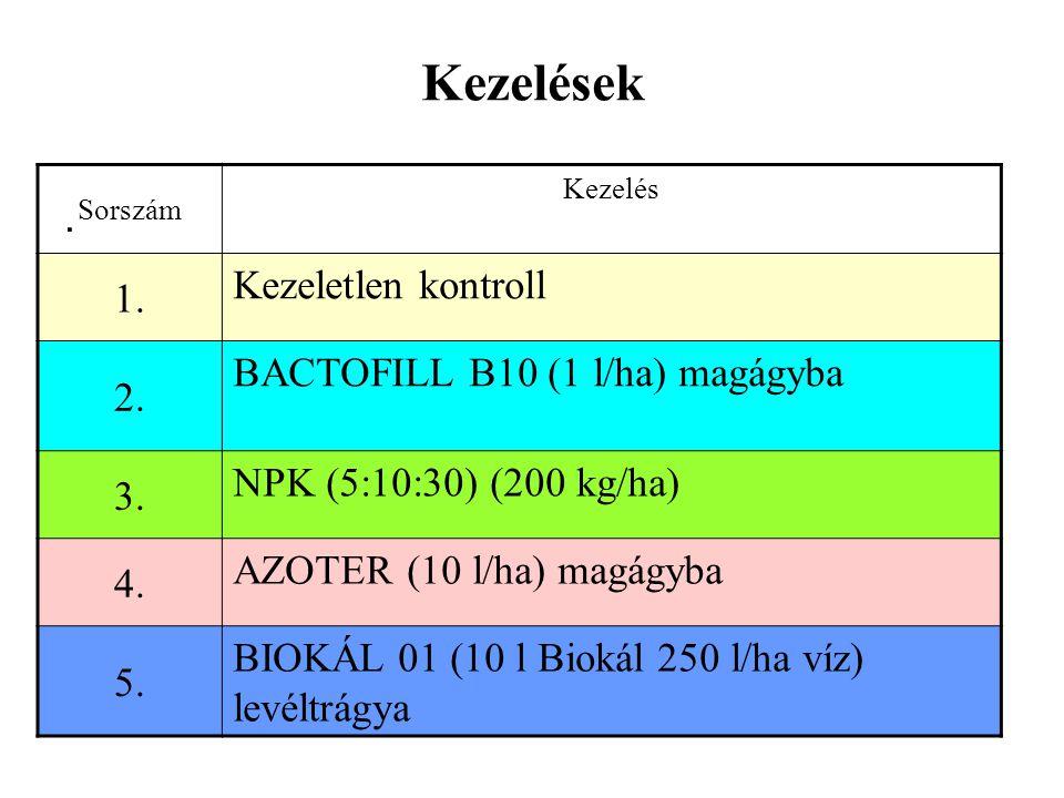 Kezelések. Sorszám Kezelés 1. Kezeletlen kontroll 2. BACTOFILL B10 (1 l/ha) magágyba 3. NPK (5:10:30) (200 kg/ha) 4. AZOTER (10 l/ha) magágyba 5. BIOK