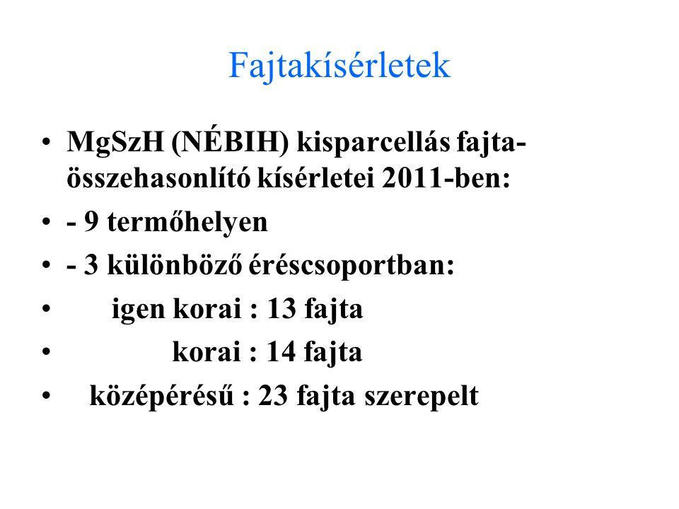 Fajtakísérletek MgSzH (NÉBIH) kisparcellás fajta- összehasonlító kísérletei 2011-ben: - 9 termőhelyen - 3 különböző éréscsoportban: igen korai : 13 fajta korai : 14 fajta középérésű : 23 fajta szerepelt