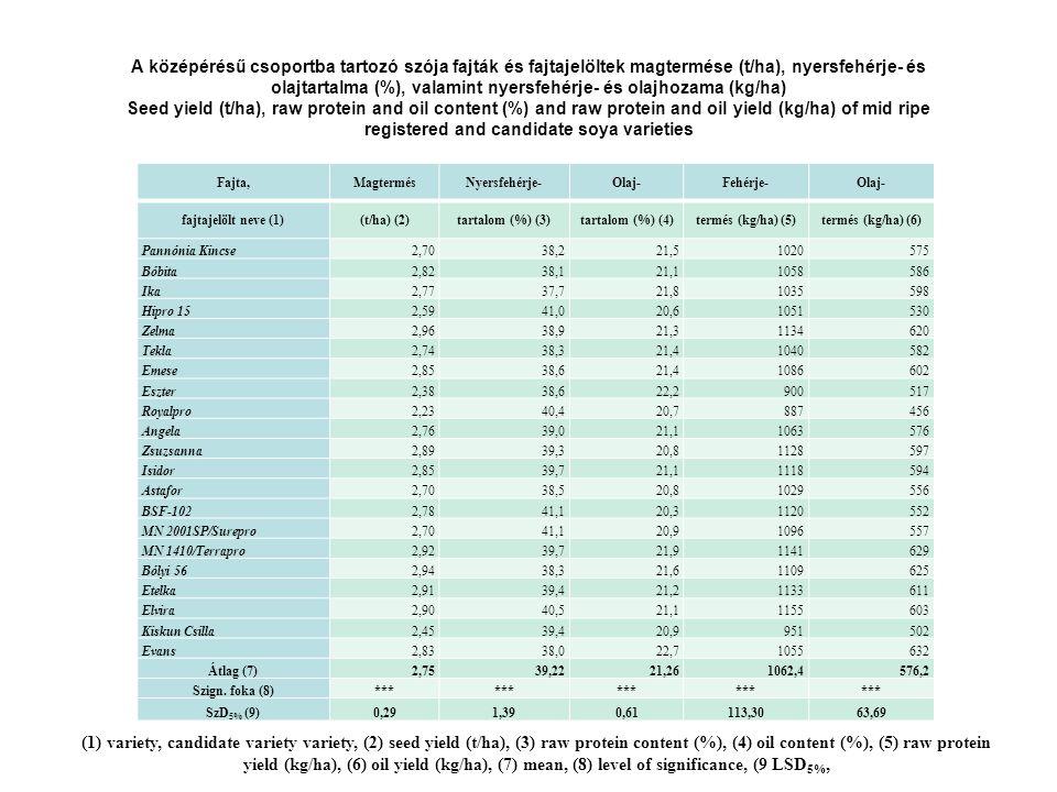 A középérésű csoportba tartozó szója fajták és fajtajelöltek magtermése (t/ha), nyersfehérje- és olajtartalma (%), valamint nyersfehérje- és olajhozama (kg/ha) Seed yield (t/ha), raw protein and oil content (%) and raw protein and oil yield (kg/ha) of mid ripe registered and candidate soya varieties Fajta,MagtermésNyersfehérje-Olaj-Fehérje-Olaj- fajtajelölt neve (1)(t/ha) (2)tartalom (%) (3)tartalom (%) (4)termés (kg/ha) (5)termés (kg/ha) (6) Pannónia Kincse2,7038,221,51020575 Bóbita2,8238,121,11058586 Ika2,7737,721,81035598 Hipro 152,5941,020,61051530 Zelma2,9638,921,31134620 Tekla2,7438,321,41040582 Emese2,8538,621,41086602 Eszter2,3838,622,2900517 Royalpro2,2340,420,7887456 Angela2,7639,021,11063576 Zsuzsanna2,8939,320,81128597 Isidor2,8539,721,11118594 Astafor2,7038,520,81029556 BSF-1022,7841,120,31120552 MN 2001SP/Surepro2,7041,120,91096557 MN 1410/Terrapro2,9239,721,91141629 Bólyi 562,9438,321,61109625 Etelka2,9139,421,21133611 Elvira2,9040,521,11155603 Kiskun Csilla2,4539,420,9951502 Evans2,8338,022,71055632 Átlag (7)2,7539,2221,261062,4576,2 Szign.