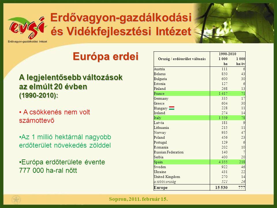 Erdővagyon-gazdálkodási és Vidékfejlesztési Intézet Európa erdei Ország / erdőterület változás 1990-2010 1 000 haha/év Austria1116 Belarus85043 Bulgar