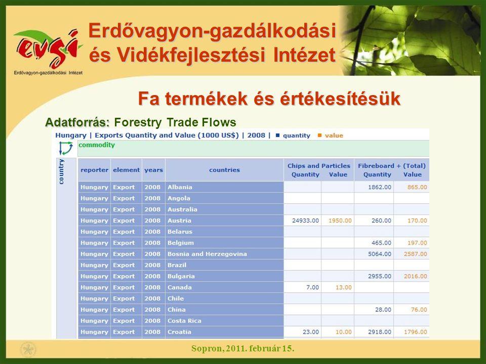 Erdővagyon-gazdálkodási és Vidékfejlesztési Intézet Sopron, 2011. február 15. Fa termékek és értékesítésük Adatforrás: Adatforrás: Forestry Trade Flow