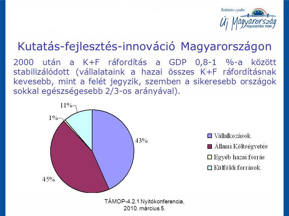 TÁMOP-4.2.1 Nyitókonferencia, 2010. március 5. Kutatás-fejlesztés-innováció Magyarországon 2000 után a K+F ráfordítás a GDP 0,8-1 %-a között stabilizá