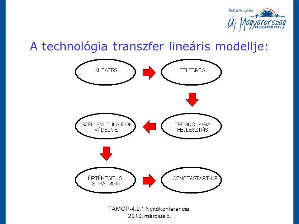 TÁMOP-4.2.1 Nyitókonferencia, 2010. március 5. A technológia transzfer lineáris modellje: