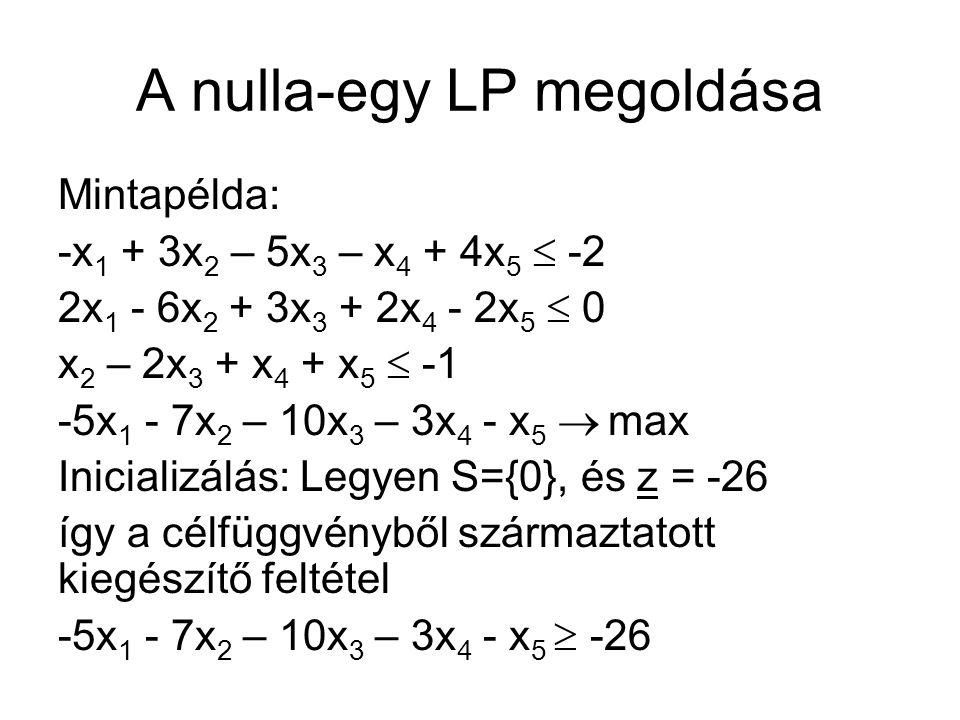 A nulla-egy LP megoldása Mintapélda: -x 1 + 3x 2 – 5x 3 – x 4 + 4x 5  -2 2x 1 - 6x 2 + 3x 3 + 2x 4 - 2x 5  0 x 2 – 2x 3 + x 4 + x 5  -1 -5x 1 - 7x 2 – 10x 3 – 3x 4 - x 5  max Inicializálás: Legyen S={0}, és z = -26 így a célfüggvényből származtatott kiegészítő feltétel -5x 1 - 7x 2 – 10x 3 – 3x 4 - x 5  -26