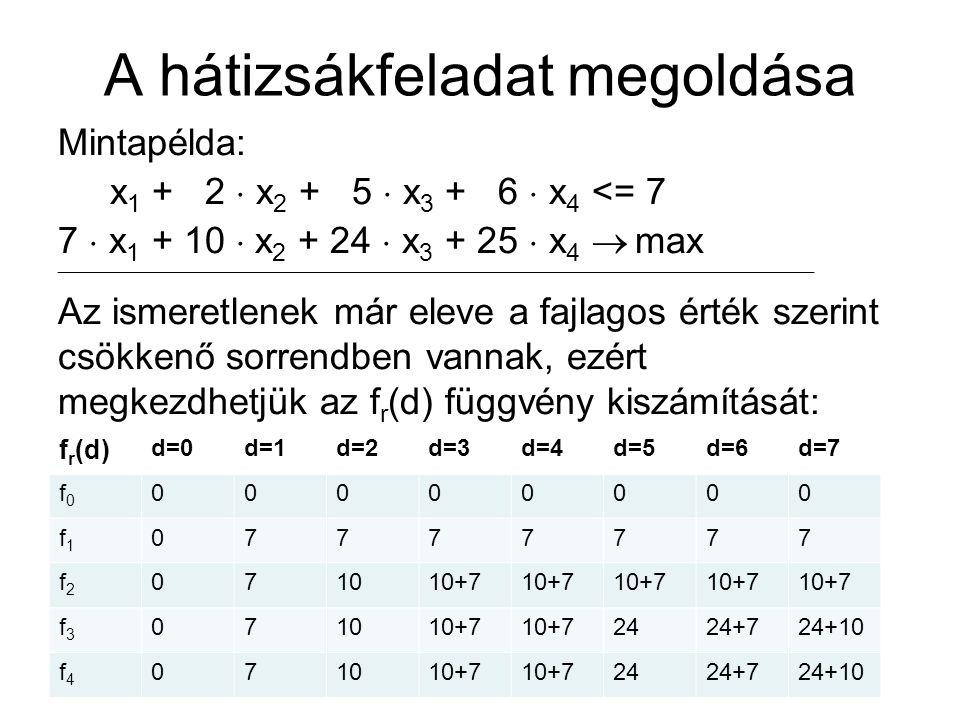 A hátizsákfeladat megoldása Mintapélda: x 1 + 2  x 2 + 5  x 3 + 6  x 4 <= 7 7  x 1 + 10  x 2 + 24  x 3 + 25  x 4  max  Az ismeretlenek már eleve a fajlagos érték szerint csökkenő sorrendben vannak, ezért megkezdhetjük az f r (d) függvény kiszámítását: f r (d) d=0d=1d=2d=3d=4d=5d=6d=7 f0f0 00000000 f1f1 07777777 f2f2 071010+7 f3f3 071010+7 2424+724+10 f4f4 071010+7 2424+724+10