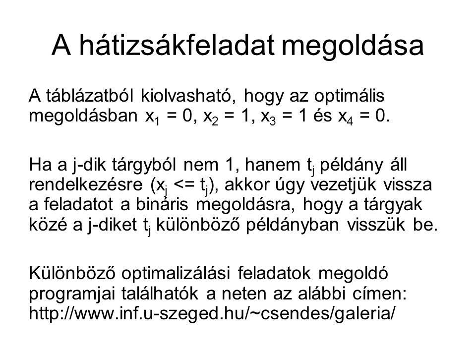 A hátizsákfeladat megoldása A táblázatból kiolvasható, hogy az optimális megoldásban x 1 = 0, x 2 = 1, x 3 = 1 és x 4 = 0.