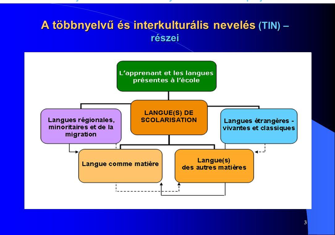 3 A többnyelvű és interkulturális nevelés (TIN) – részei A nyelvek a nevelésben – nyelvek a nevelésért projekt