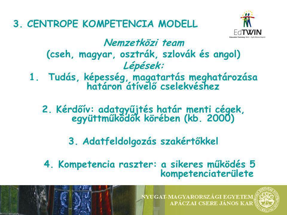 3. CENTROPE KOMPETENCIA MODELL Nemzetközi team (cseh, magyar, osztrák, szlovák és angol) Lépések: 1.Tudás, képesség, magatartás meghatározása határon