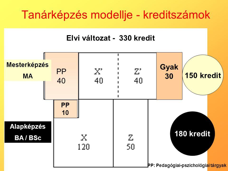 Tanárképzés modellje - kreditszámok PP 10 Alapképzés BA / BSc 180 kredit 150 kredit Elvi változat - 330 kredit PP 40 Mesterképzés MA Gyak 30 PP: Pedag