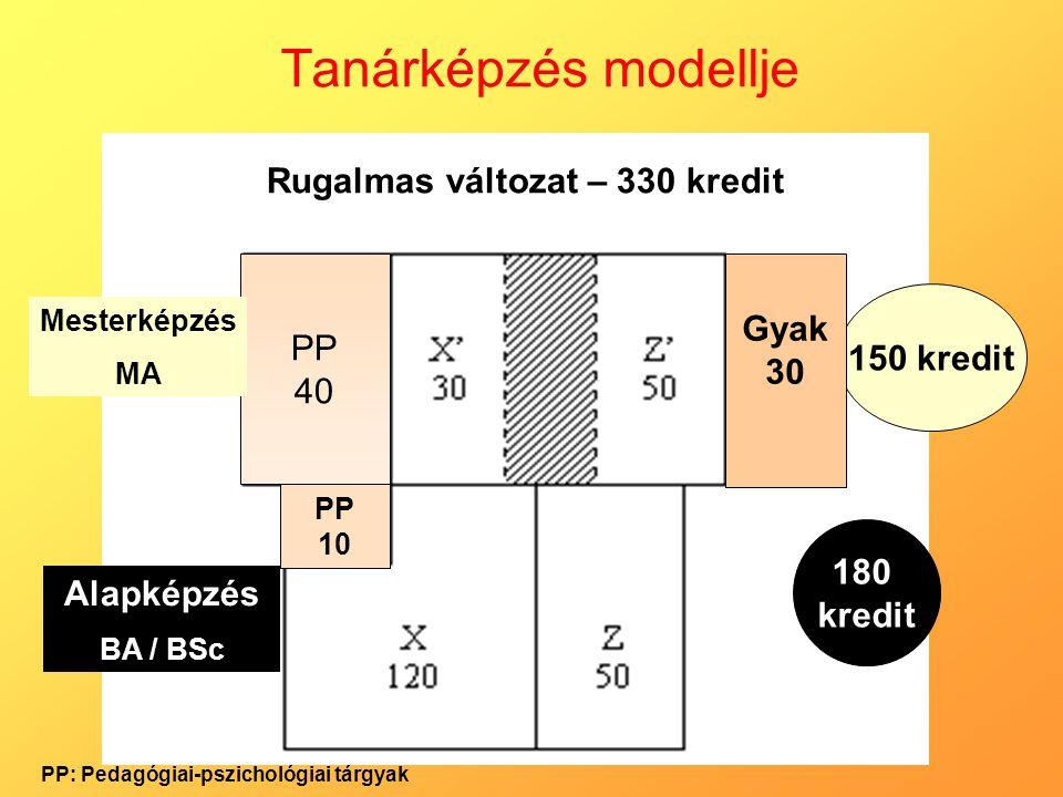 Tanárképzés modellje Alapképzés BA / BSc PP 10 180 kredit 150 kredit Rugalmas változat – 330 kredit PP 40 Mesterképzés MA Gyak 30 PP: Pedagógiai-pszic