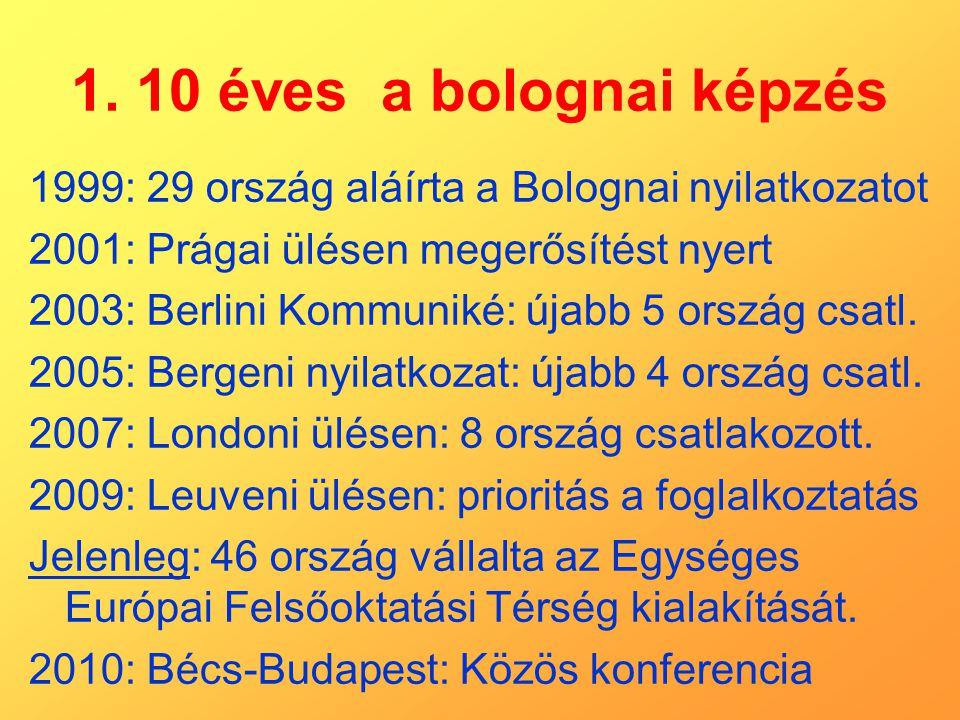 1. 10 éves a bolognai képzés 1999: 29 ország aláírta a Bolognai nyilatkozatot 2001: Prágai ülésen megerősítést nyert 2003: Berlini Kommuniké: újabb 5