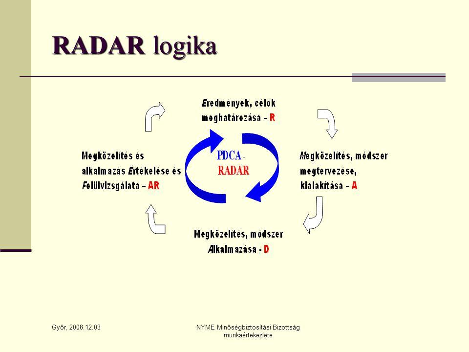 Győr, 2008.12.03 NYME Minőségbiztosítási Bizottság munkaértekezlete RADAR logika