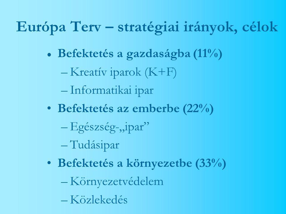 """Európa Terv – stratégiai irányok, célok ● Befektetés a gazdaságba (11%) –Kreatív iparok (K+F) –Informatikai ipar Befektetés az emberbe (22%) –Egészség-""""ipar –Tudásipar Befektetés a környezetbe (33%) –Környezetvédelem –Közlekedés"""