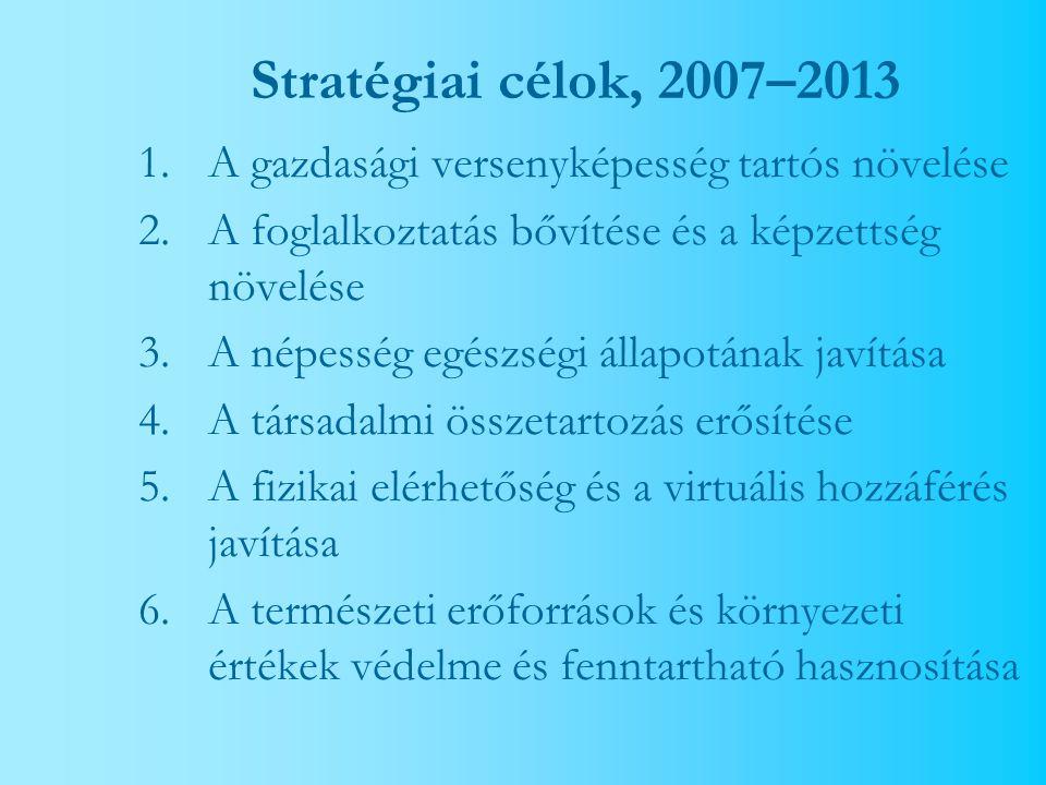 Stratégiai célok, 2007–2013 1.A gazdasági versenyképesség tartós növelése 2.A foglalkoztatás bővítése és a képzettség növelése 3.A népesség egészségi állapotának javítása 4.A társadalmi összetartozás erősítése 5.A fizikai elérhetőség és a virtuális hozzáférés javítása 6.A természeti erőforrások és környezeti értékek védelme és fenntartható hasznosítása
