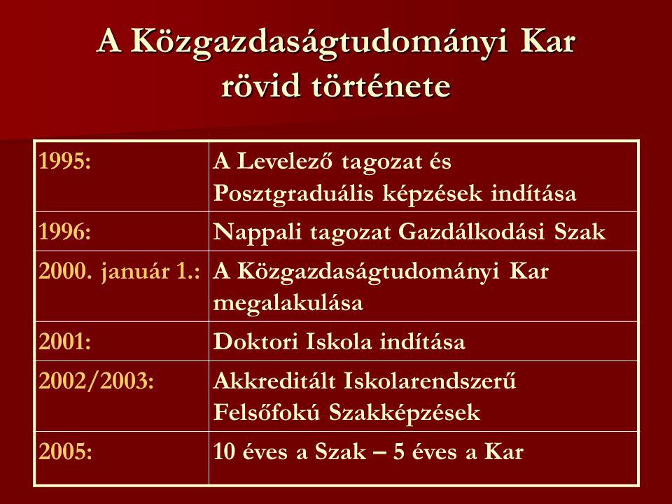 A Közgazdaságtudományi Kar rövid története 1995:A Levelező tagozat és Posztgraduális képzések indítása 1996:Nappali tagozat Gazdálkodási Szak 2000.