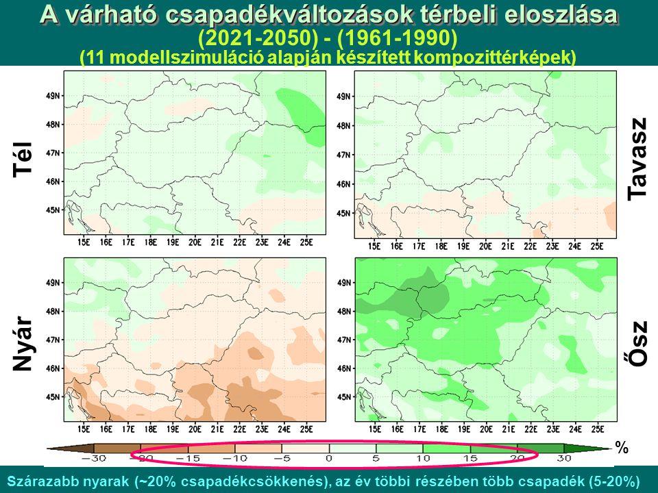 Tél Nyár Tavasz Ősz % A várható csapadékváltozások térbeli eloszlása (2021-2050) - (1961-1990) (11 modellszimuláció alapján készített kompozittérképek) Szárazabb nyarak (~20% csapadékcsökkenés), az év többi részében több csapadék (5-20%)