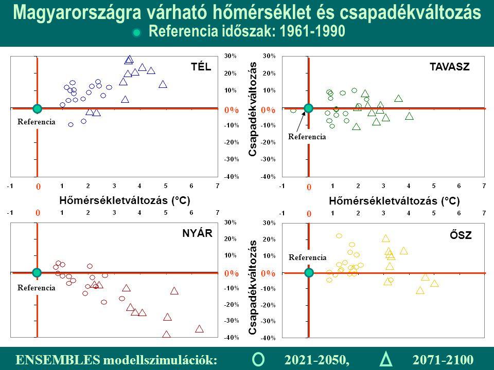 Hőmérsékletváltozás (°C) Csapadékváltozás TÉLTAVASZ ŐSZ NYÁR Magyarországra várható hőmérséklet és csapadékváltozás Referencia időszak: 1961-1990 0% 0 0 0 0 Referencia ENSEMBLES modellszimulációk: 2021-2050, 2071-2100