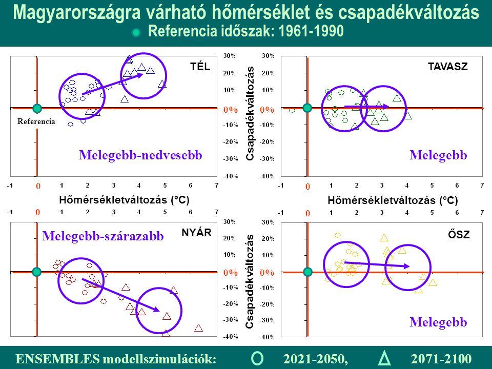 Hőmérsékletváltozás (°C) Csapadékváltozás TÉLTAVASZ ŐSZ NYÁR Magyarországra várható hőmérséklet és csapadékváltozás Referencia időszak: 1961-1990 0% ENSEMBLES modellszimulációk: 2021-2050, 2071-2100 Referencia 0 0 0 0 Melegebb-nedvesebbMelegebb Melegebb-szárazabb Melegebb