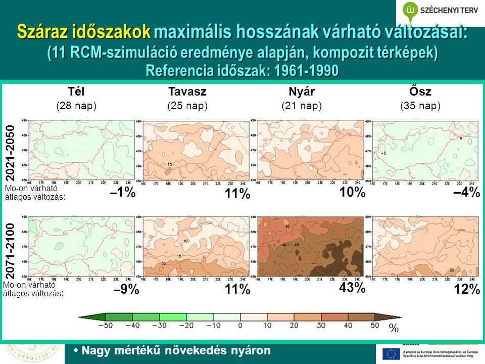 2021-2050 2071-2100 Tél (28 nap) Tavasz (25 nap) Nyár (21 nap) Ősz (35 nap) % – 1% 12% –4% 11% 43% 10% 11% – 9% Nagy mértékű növekedés nyáron Száraz időszakok maximális hosszának várható változásai: (11 RCM-szimuláció eredménye alapján, kompozit térképek) Referencia időszak: 1961-1990 Mo-on várható átlagos változás :