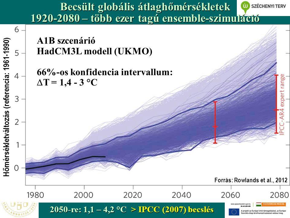 Tél Nyár Tavasz Ősz % A várható csapadékváltozások térbeli eloszlása (2071-2100) - (1961-1990) (11 modellszimuláció alapján készített kompozittérképek) Szárazabb nyarak (~30% csapadékcsökkenés), télen jelentősen több csapadék (+20%)