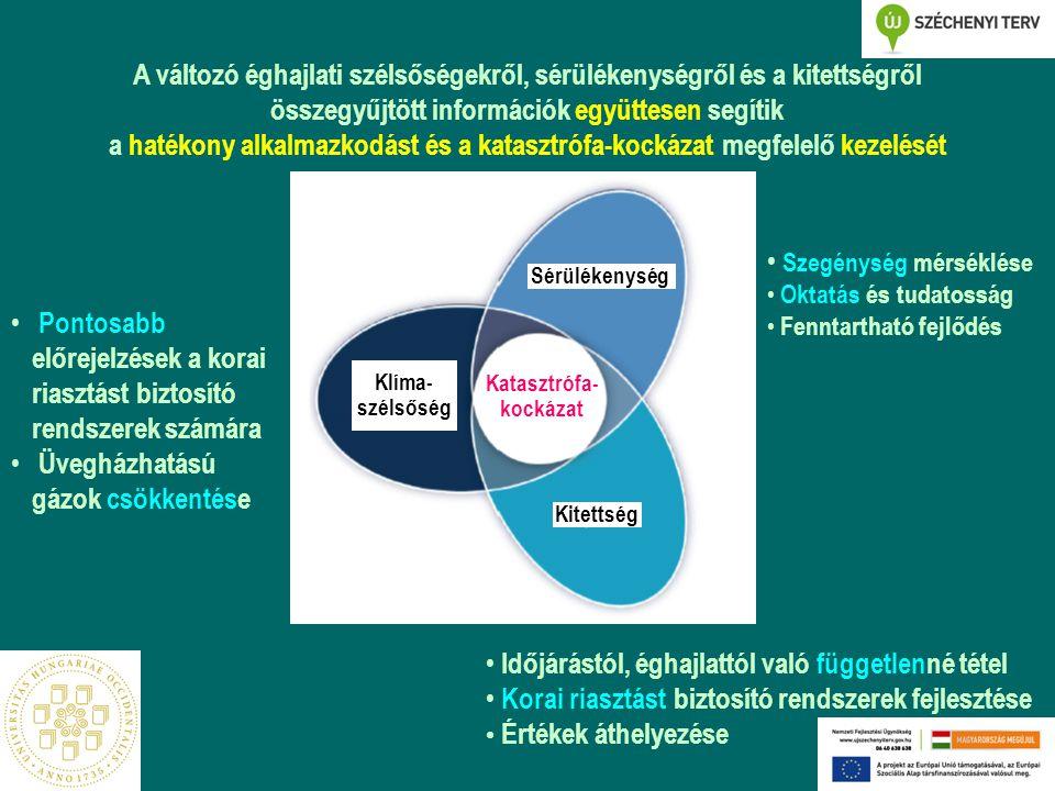 Kitettség Sérülékenység Klíma- szélsőség Katasztrófa- kockázat Pontosabb előrejelzések a korai riasztást biztosító rendszerek számára Üvegházhatású gázok csökkentése Szegénység mérséklése Oktatás és tudatosság Fenntartható fejlődés Időjárástól, éghajlattól való függetlenné tétel Korai riasztást biztosító rendszerek fejlesztése Értékek áthelyezése A változó éghajlati szélsőségekről, sérülékenységről és a kitettségről összegyűjtött információk együttesen segítik a hatékony alkalmazkodást és a katasztrófa-kockázat megfelelő kezelését