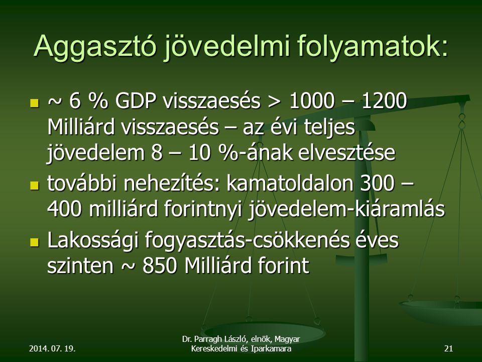 Aggasztó jövedelmi folyamatok: ~ 6 % GDP visszaesés > 1000 – 1200 Milliárd visszaesés – az évi teljes jövedelem 8 – 10 %-ának elvesztése ~ 6 % GDP visszaesés > 1000 – 1200 Milliárd visszaesés – az évi teljes jövedelem 8 – 10 %-ának elvesztése további nehezítés: kamatoldalon 300 – 400 milliárd forintnyi jövedelem-kiáramlás további nehezítés: kamatoldalon 300 – 400 milliárd forintnyi jövedelem-kiáramlás Lakossági fogyasztás-csökkenés éves szinten ~ 850 Milliárd forint Lakossági fogyasztás-csökkenés éves szinten ~ 850 Milliárd forint 2014.