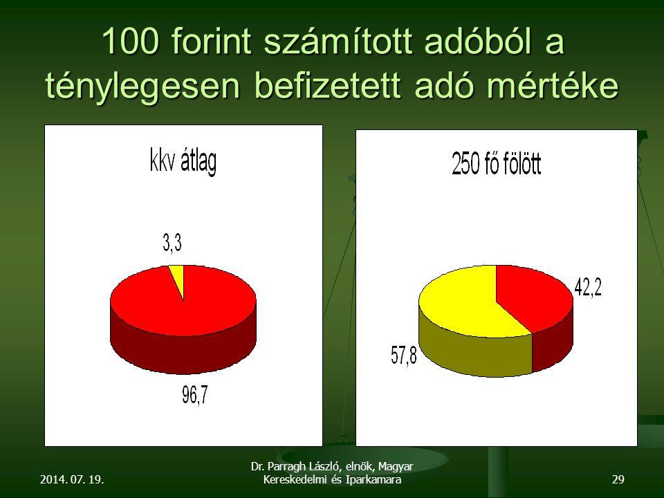 100 forint számított adóból a ténylegesen befizetett adó mértéke 2014.