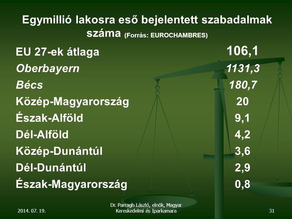 2014. 07. 19. Dr. Parragh László, elnök, Magyar Kereskedelmi és Iparkamara31 Egymillió lakosra eső bejelentett szabadalmak száma (Forrás: EUROCHAMBRES