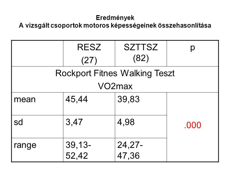 Eredmények A vizsgált csoportok motoros képességeinek összehasonlítása RESZ (27) SZTTSZ (82) p Rockport Fitnes Walking Teszt VO2max mean45,4439,83.000