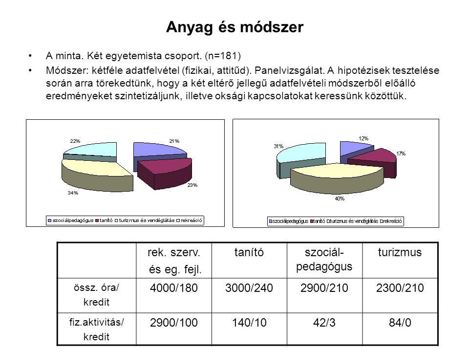 Anyag és módszer A minta. Két egyetemista csoport. (n=181) Módszer: kétféle adatfelvétel (fizikai, attitűd). Panelvizsgálat. A hipotézisek tesztelése