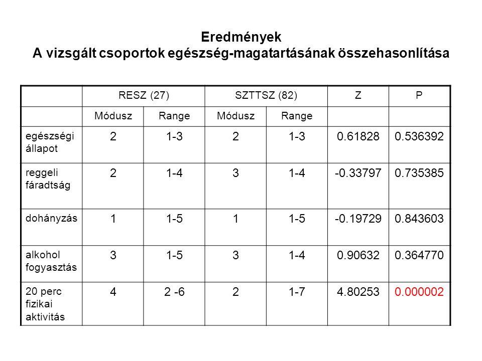 Eredmények A vizsgált csoportok egészség-magatartásának összehasonlítása RESZ (27)SZTTSZ (82)ZP MóduszRangeMóduszRange egészségi állapot 21-32 0.61828