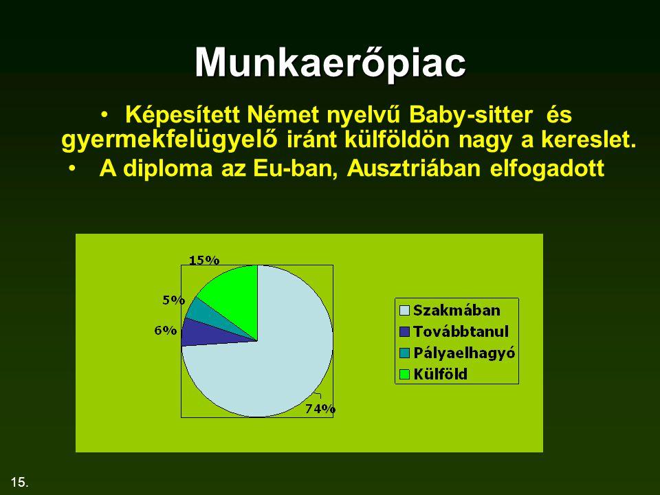 15. Munkaerőpiac Képesített Német nyelvű Baby-sitter és gyermekfelügyelő iránt külföldön nagy a kereslet. A diploma az Eu-ban, Ausztriában elfogadott