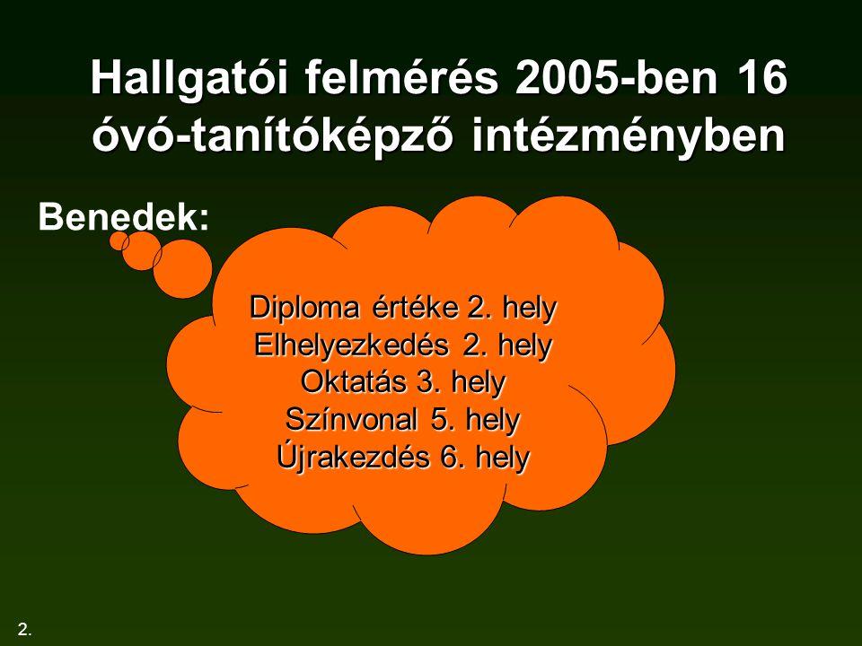 2. Hallgatói felmérés 2005-ben 16 óvó-tanítóképző intézményben Benedek: Diploma értéke 2. hely Elhelyezkedés 2. hely Oktatás 3. hely Színvonal 5. hely