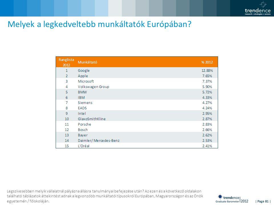 | Page 81 | Melyek a legkedveltebb munkáltatók Európában.