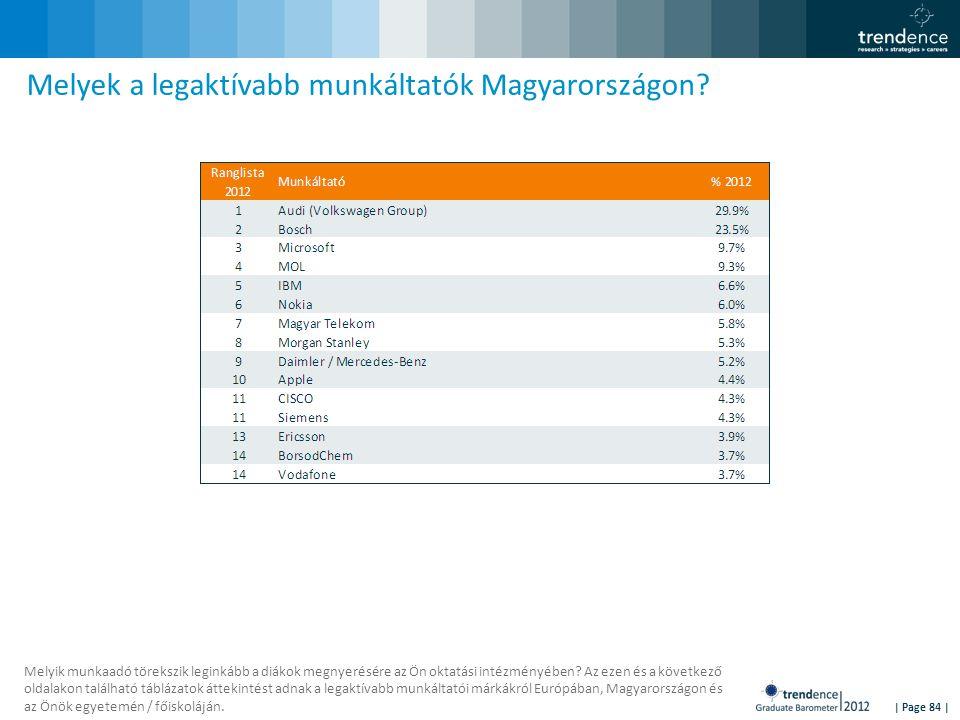 | Page 84 | Melyek a legaktívabb munkáltatók Magyarországon.