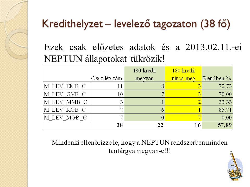 Kredithelyzet – levelező tagozaton (38 fő) Ezek csak előzetes adatok és a 2013.02.11.-ei NEPTUN állapotokat tükrözik.