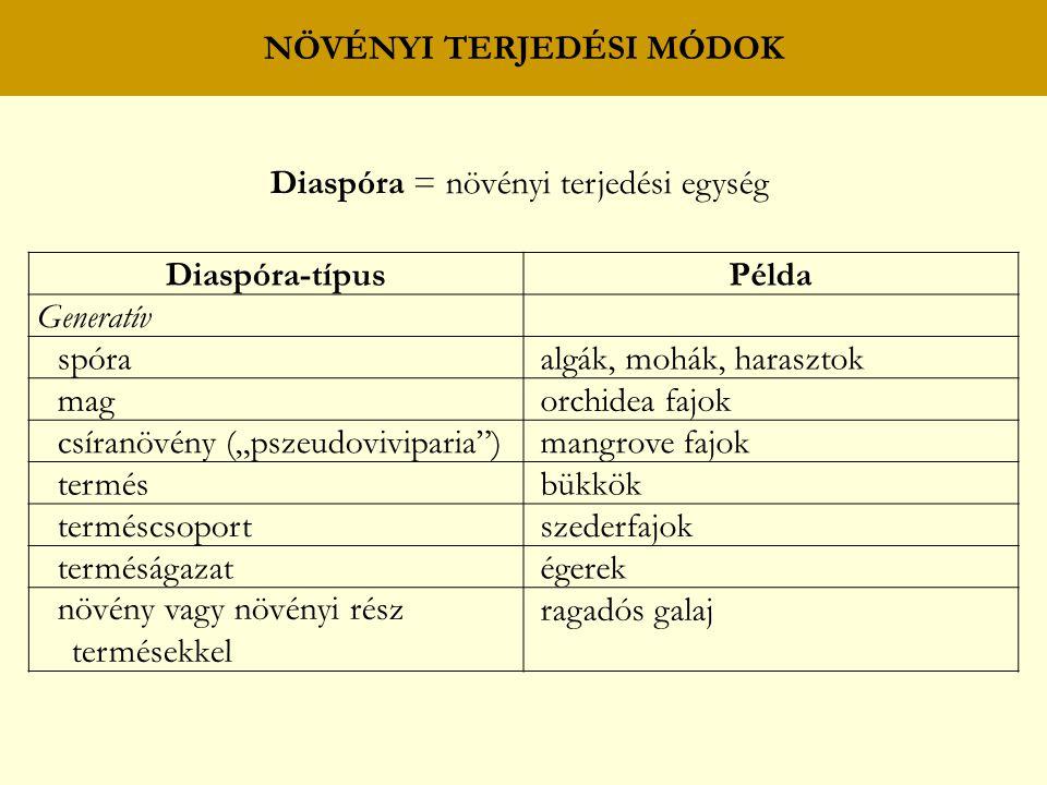 """Diaspóra = növényi terjedési egység Diaspóra-típusPélda Generatív spóra algák, mohák, harasztok mag orchidea fajok csíranövény (""""pszeudoviviparia ) mangrove fajok termés bükkök terméscsoport szederfajok terméságazat égerek növény vagy növényi rész termésekkel ragadós galaj"""