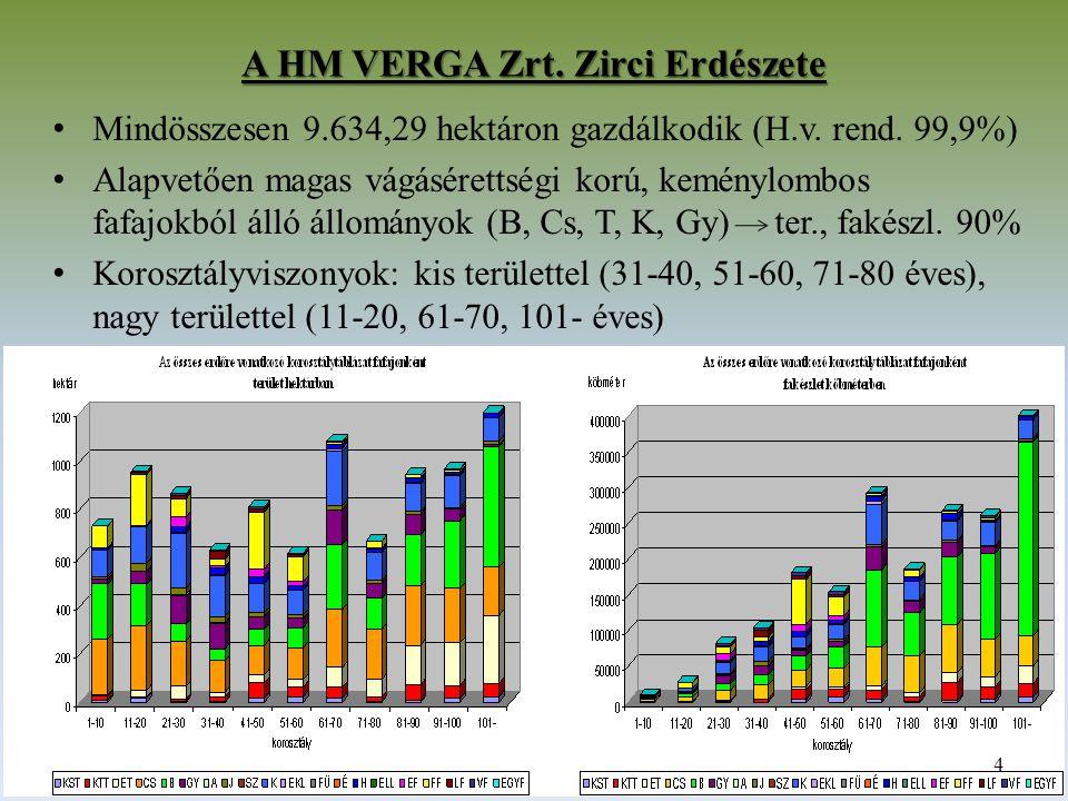 A HM VERGA Zrt.Zirci Erdészete Mindösszesen 9.634,29 hektáron gazdálkodik (H.v.