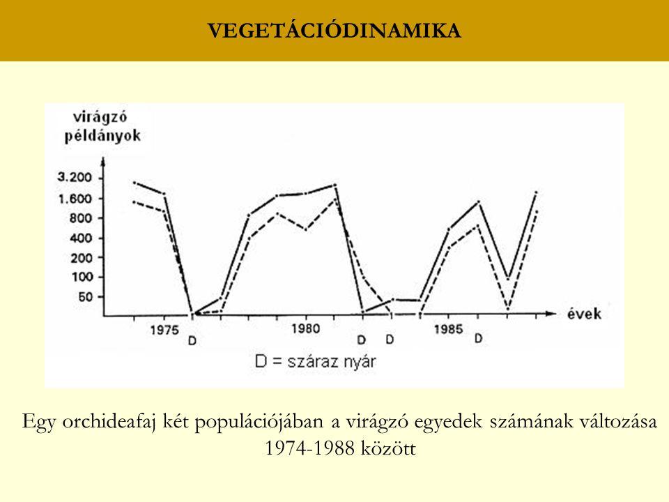 VEGETÁCIÓDINAMIKA Egy orchideafaj két populációjában a virágzó egyedek számának változása 1974-1988 között