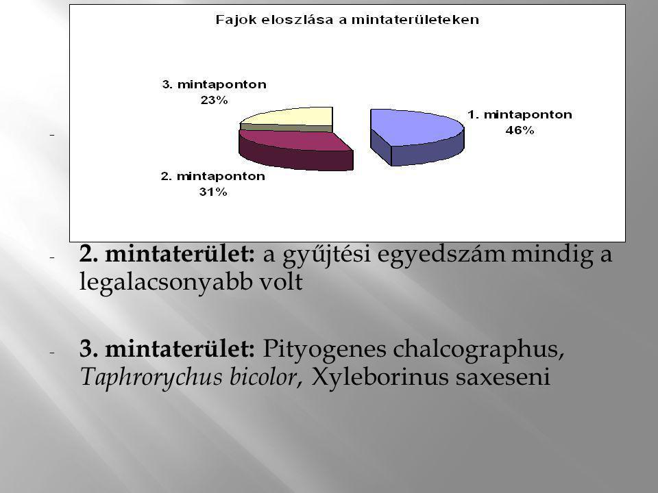 - 1.mintaterület : Ips typographus, Taphrorychus bicolor, Xyleborus dispar, Xylosandrus germanus! (72%) - 2. mintaterület: a gyűjtési egyedszám mindig