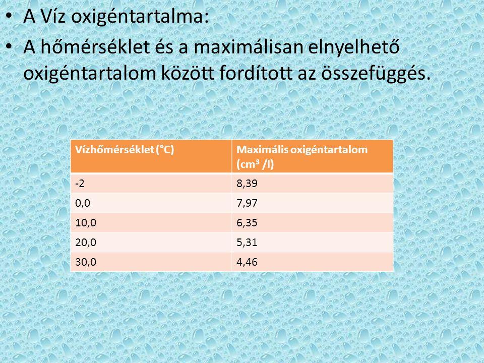A Víz oxigéntartalma: A hőmérséklet és a maximálisan elnyelhető oxigéntartalom között fordított az összefüggés. Vízhőmérséklet (°C)Maximális oxigéntar