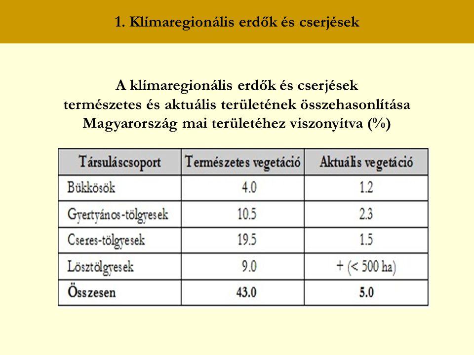 1. Klímaregionális erdők és cserjések A klímaregionális erdők és cserjések természetes és aktuális területének összehasonlítása Magyarország mai terül