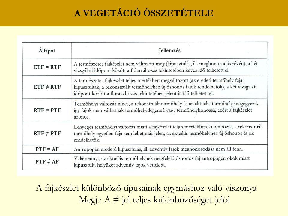 A VEGETÁCIÓ ÖSSZETÉTELE A fajkészlet különböző típusainak egymáshoz való viszonya Megj.: A ≠ jel teljes különbözőséget jelöl